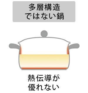 多層構造ではない鍋 - 熱伝導が優れない