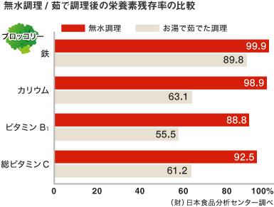 無水調理と普通調理の栄養残存率の比較